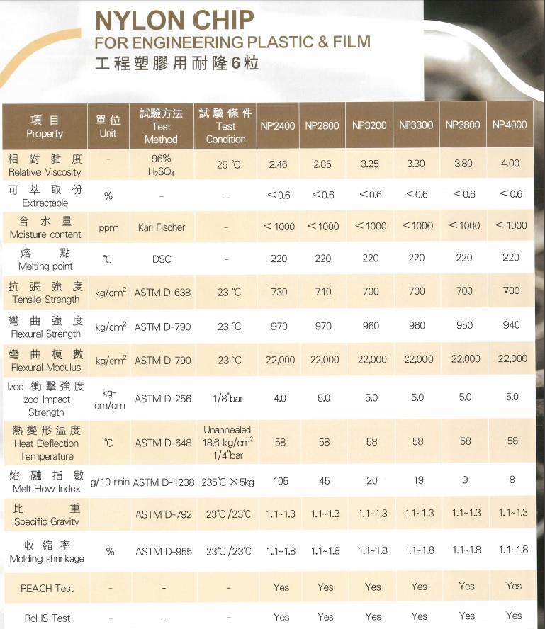 Nylon Resin Specifications